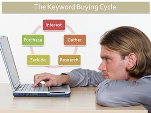 キーワードに関する購入サイクル