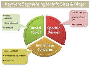 情報サイトおよびブログのためのキーワード区分