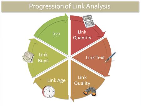 リンク分析の発達